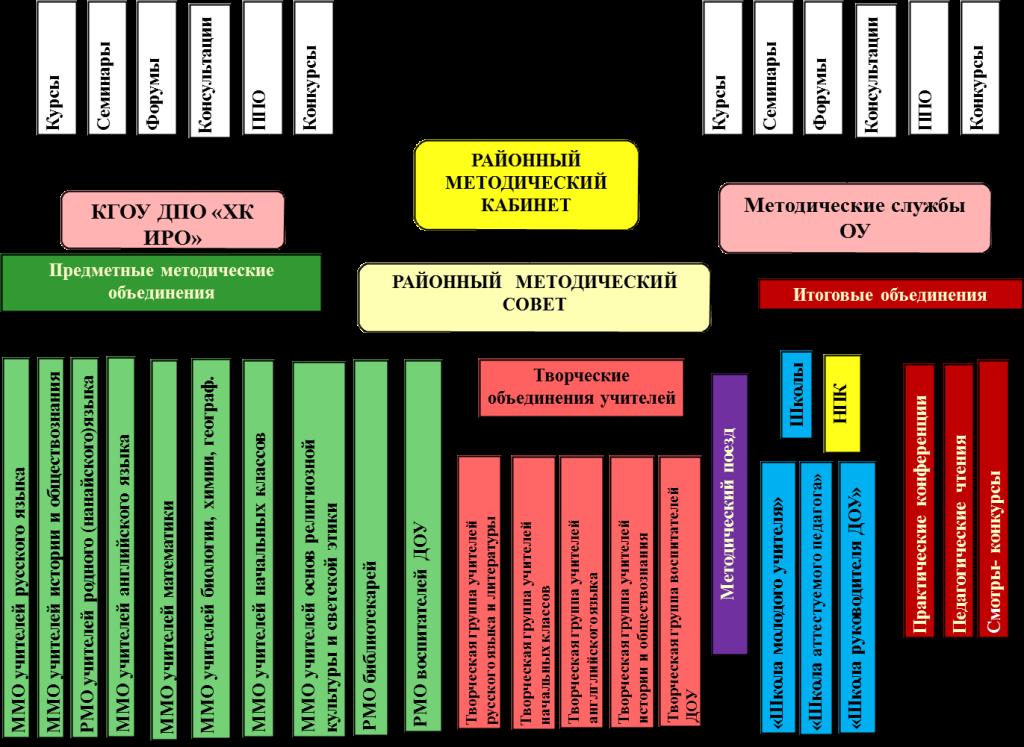 Структура деятельности методической службы